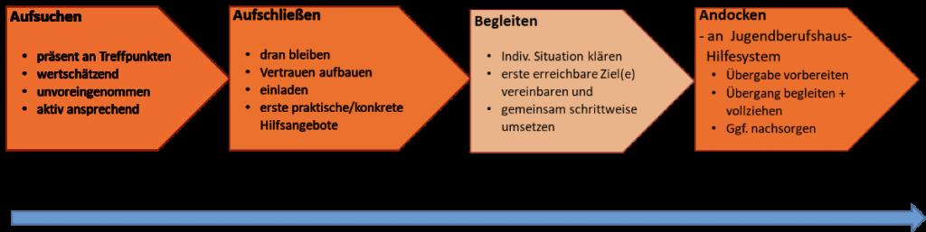 Prozessdiagramm DOCK 16